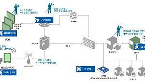 [정보보호]펜타시큐리티 POS 전용 암호화 솔루션 출시