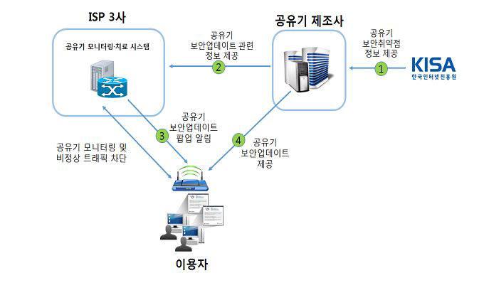 IoT 위협 최전선 `무선공유기` 제조때부터 보안 강화