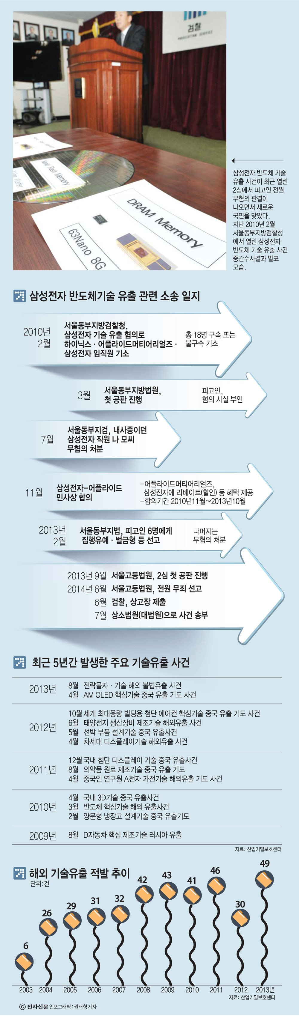 [이슈분석]용두사미식 기술유출 소송전
