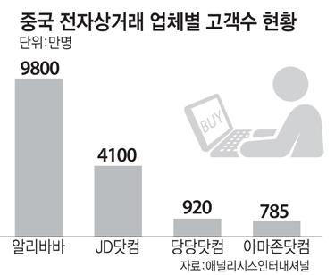 중국 전자상거래 업체별 고객수 현황(단위:만명)