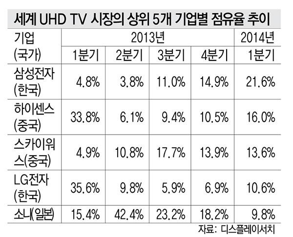 세계 UHD TV 시장의 상위 5개 기업별 점유율 추이