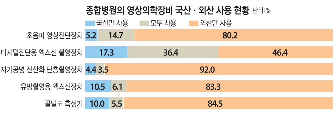 종합병원의 영상의학장비 국산·외산 사용 현황(단위:%)