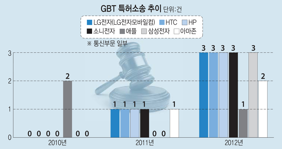 GBT 특허소송 추이(단위:건)