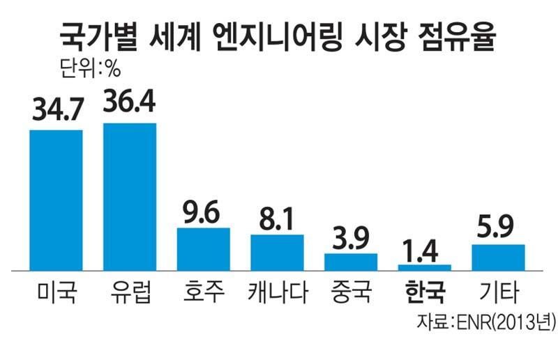 국가별 세계 엔지니어링 시장 점유율