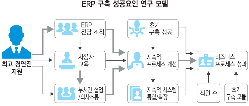 ERP 구축 성공요인 연구 모델