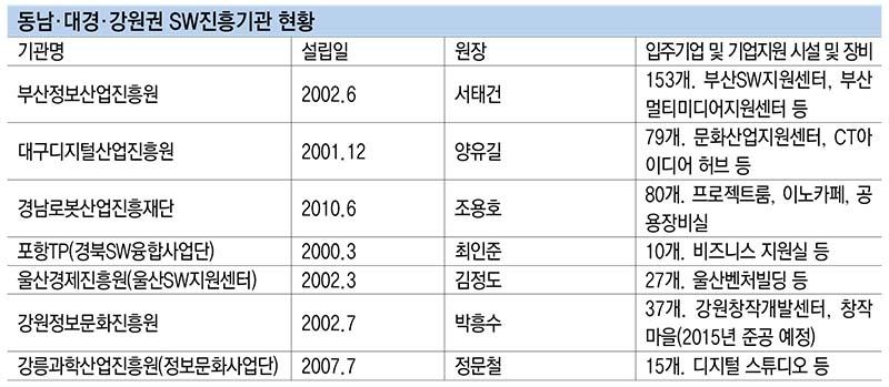 동남·대경·강원권 SW진흥기관현황