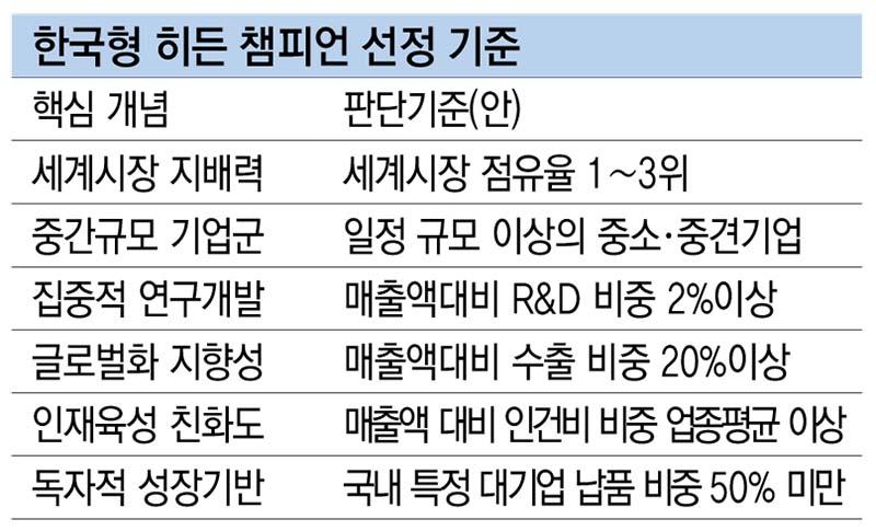 한국형 히든 챔피언 선정 기준