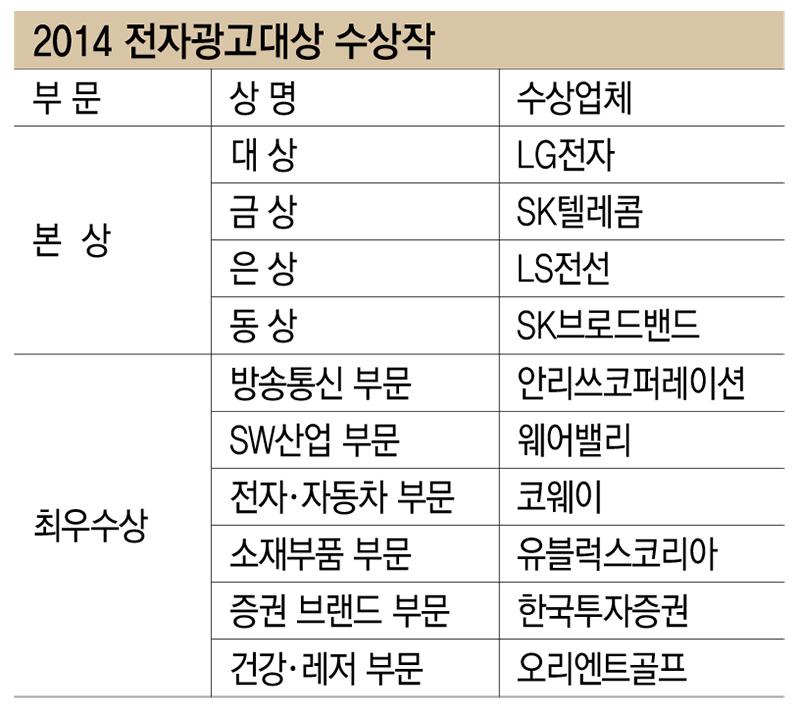 2014 전자광고대상 수상작