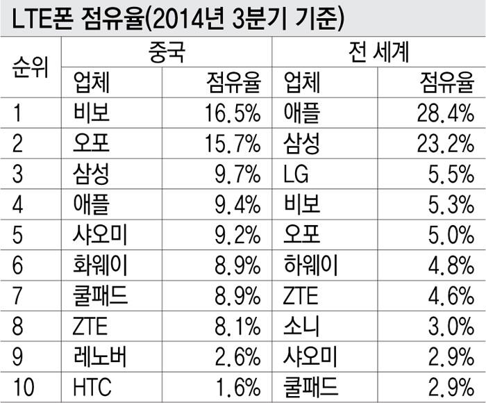 LTE폰 점유율(2014년 3분기 기준)