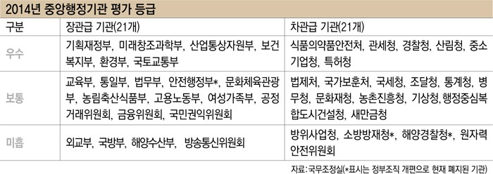 2014년 중앙행정기관 평가 등급