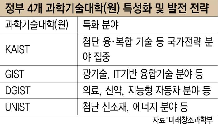 정부 4개 과학기술대학(원) 특성화 및 발전 전략