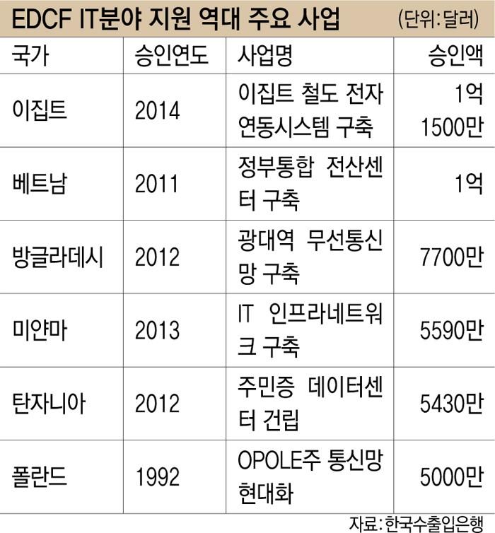 EDCF IT분야 지원 역대 주요 사업