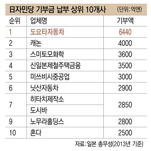 日자민당 기부금 납부 상위 10개사