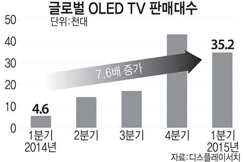 글로벌 OLED TV 판매대수