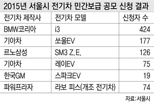 2015년 서울시 전기차 민간보급 공모 신청 결과