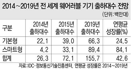 2014~2019년 전 세계 웨어러블 기기 출하대수 전망