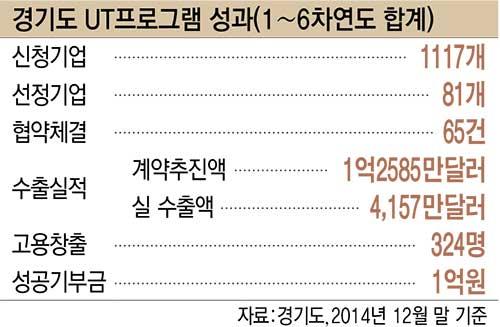 경기도 UT프로그램 성과(1~6차연도 합계)