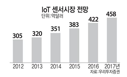 IoT 센서시장 전망