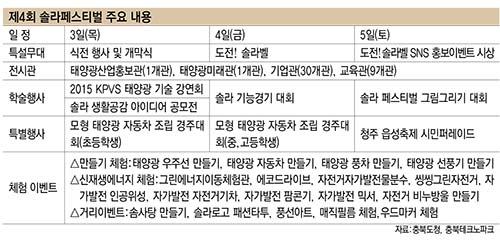 제4회 솔라페스티벌 주요 내용