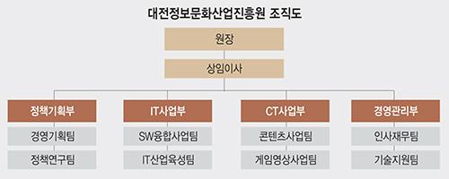 대전정보문화산업진흥원 조직도