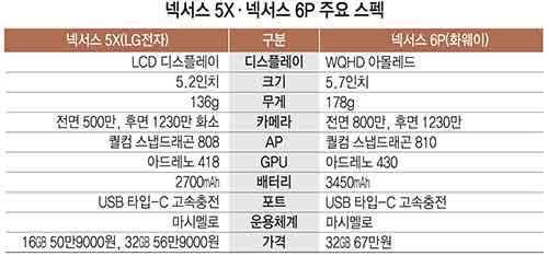 넥서스 5X·넥서스 6P 주요 스펙