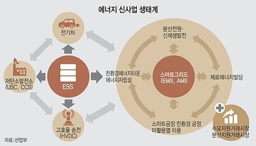 에너지 신사업 생태계
