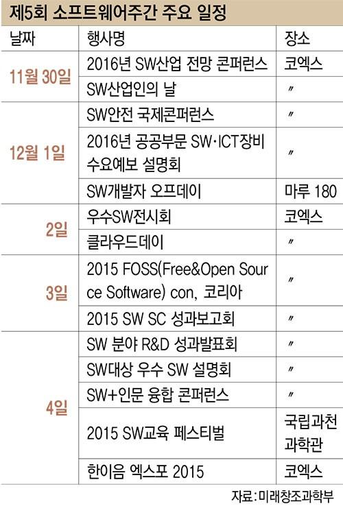 제5회 소프트웨어주간 주요 일정