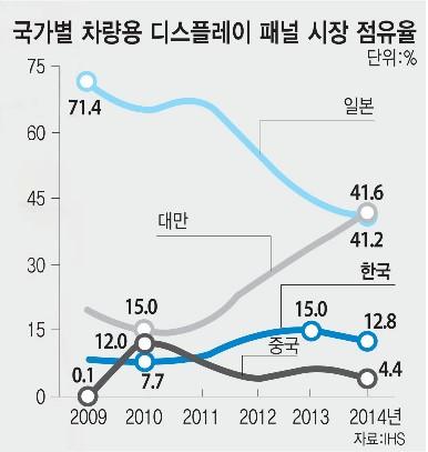 국가별 차량용 디스플레이 패널 시장 점유율