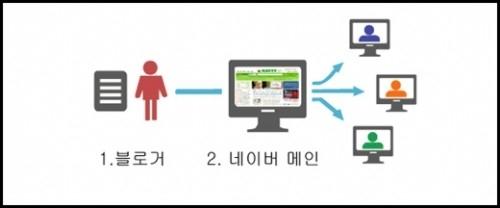 네이버 블로그 정책
