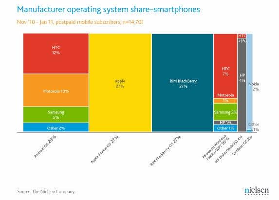 2011년 3월 미국 스마트폰 플랫폼 시장 분포