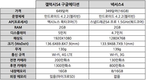 [이상우]갤럭시S4 구글에디션 구글과 삼성 짝궁모드 복귀?