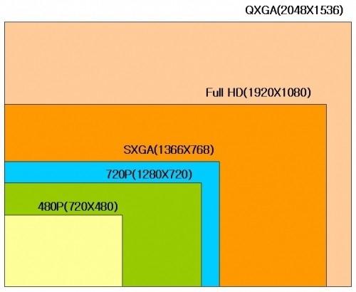 480부터 풀 HD까지 해상도 비교. 1080p는 720p보다 2배 이상의 해상도라는 것을 알 수 있다.