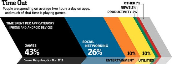 점점 치열해지는 앱 비즈니스, 나아갈 방향은…