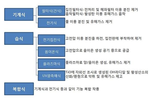 ▲공기청적기 방식별 분류/자료제공=공기청정협회