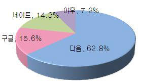 한국 네티즌 열에 아홉은 검색에서 네이버와 다음 사용