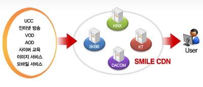 스마일서브 , CDN 호스팅 서비스 출시