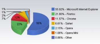 넷애플리케이션이 4월 웹브라우저 시장 점유율 결과를 발표했다.