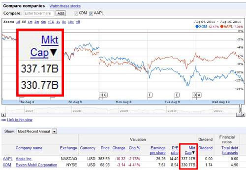 애플, 결국 세계에서 가장 비싼 회사로...시가총액 1위 등극