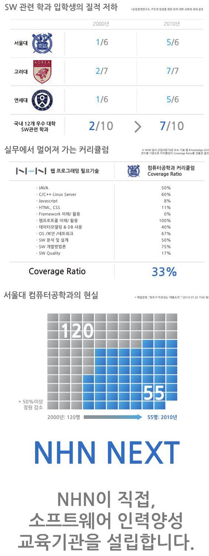 """""""컴공과도 네이버 필요기술 33%만 배워""""...SW 인력 양성기관 `NHN 넥스트` 2013년 가동"""