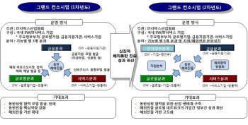 IT서비스-중소SW, 해외 대형 SOC 시장 공략 `닻` 올린다