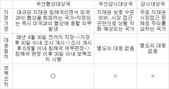 대한민국 4년 연속 저작권 감시대상국에서 제외