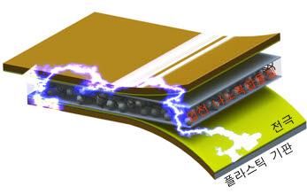 나노복합자가발전기의 구성. 플라스틱 기판위에 압전 나노복합물질을 올려 전기를 생산하도록 설계했다.