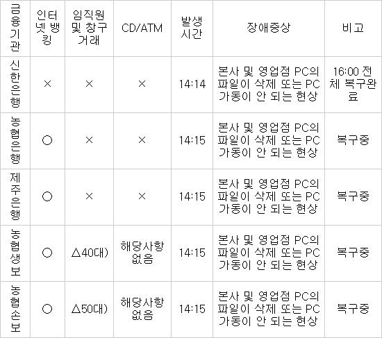 신한·농협·제주銀 `먹통`...16시 전후 복구 완료