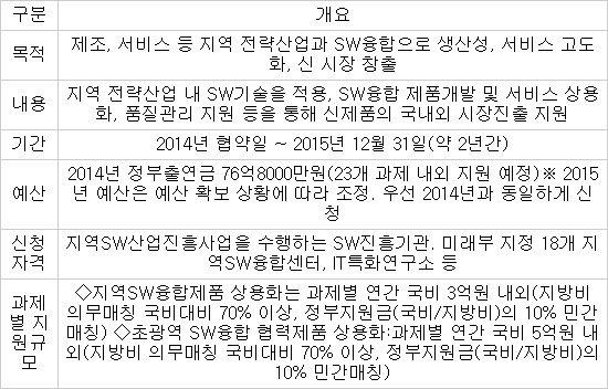 지역 SW융합 제품 상용화 지원사업 개요 / 자료:정보통신산업진흥원