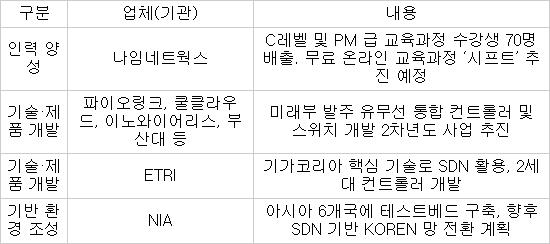 한국형 SDN 생태계 조성 현황 / 자료:업계·기관 취합