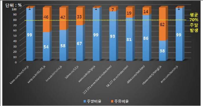 대량 악성코드 유포지 톱10(주중/주말 경유지 탐지 비율)
