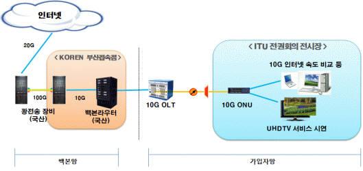 NIA가 구상하는 10G 인터넷망 시험 구축·운영도