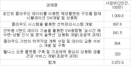 2014~15년 부산 지역W융합제품상용화사업 과제 현황 * 자료 : 부산정보산업진흥원
