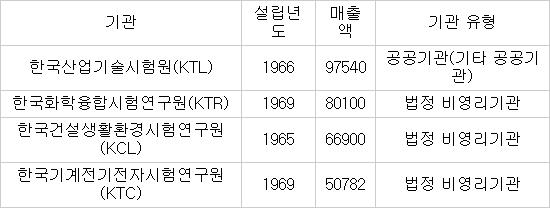 단위:백만원  ※자료:국가기술표준원(매출액은 2012년 시험인증 매출 기준)