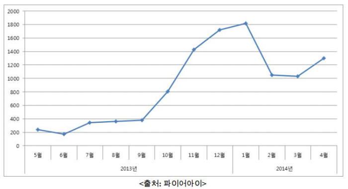 국내 APT공격 추이. 카드사 정보유출 사건 발생 시점인 2013년 6월 이후 ATP 공격이 증가했다. 1월 정보유출 사건이 알려진 후 주춤했다 최근 다시 증가 추세로 돌아섰다. <자료: 파이어아이>
